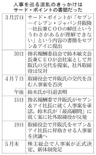 20160419_人事を巡る混乱のきっかけはサード・ポイントの書簡だった_日本経済新聞朝刊