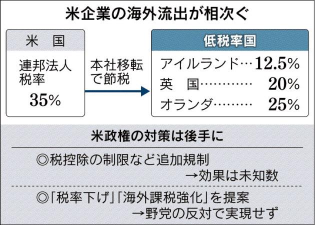 20160405_米企業の海外流出が相次ぐ_日本経済新聞夕刊