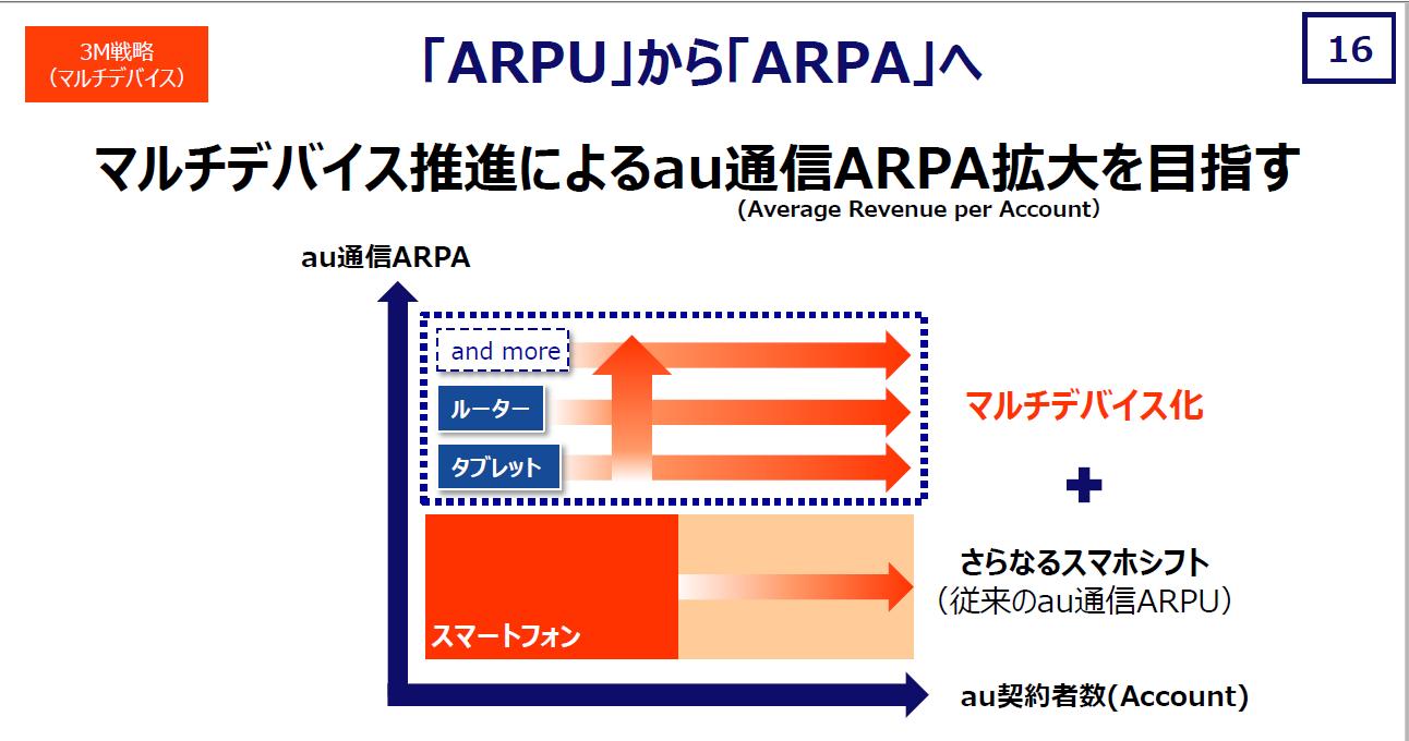 20160417_KDDI_ARPAの採用理由_2015年3月期決算説明資料
