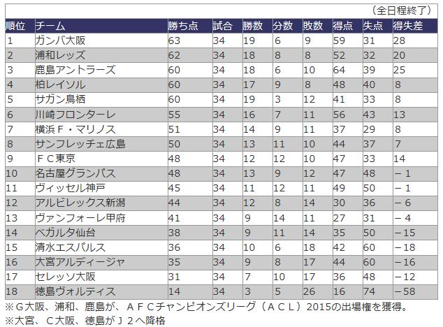 20160406_2014年J1順位表_競技
