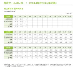 20160417_日本マクドナルド_月次セールスレポート