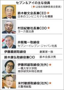 20160407_セブン&アイの主な役員_日本経済新聞朝刊