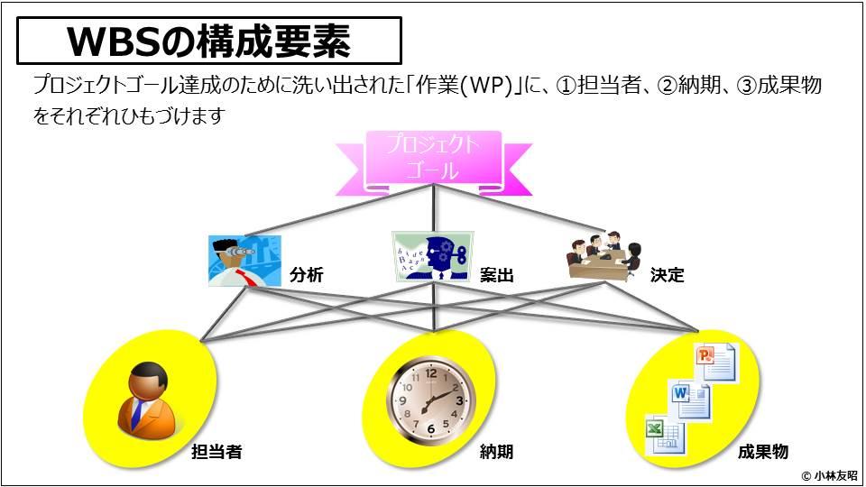 PM(基礎編)_WBSの構成要素