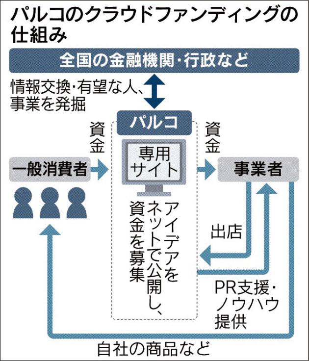 20160326_パルコのクラウドファンディングの仕組み_日本経済新聞朝刊