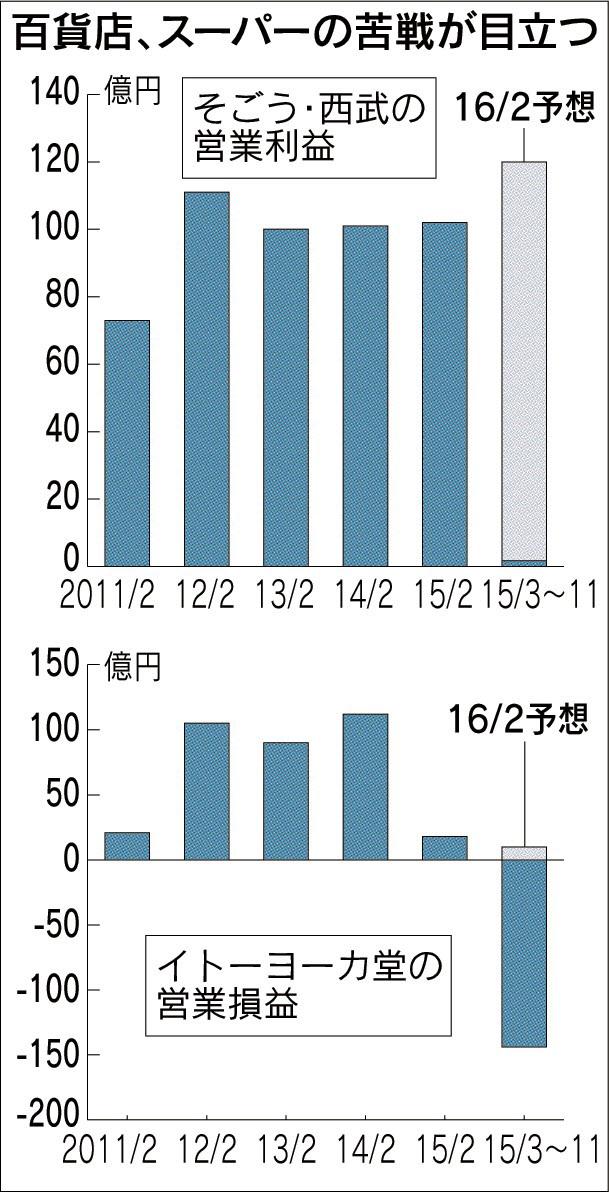 20160309_百貨店、スーパーの苦戦が目立つ_日本経済新聞朝刊