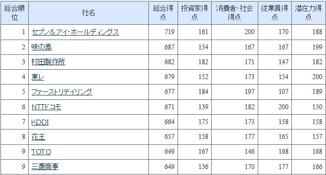 20151127_NICES_2015_総合評価ランキング_日本経済新聞