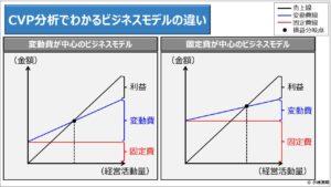 財務分析(入門編)_CVP分析でわかるビジネスモデルの違い