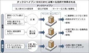 20160516_タックスヘイブン(租税回避地)の利用目的_日本経済新聞朝刊