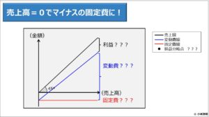 財務分析(入門編)_売上高=0でマイナスの固定費に!
