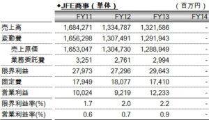 財務分析(入門編)_JFE商事(単体)の固変分解_数表