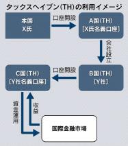 20160422_タックスヘイブン(TH)の利用イメージ_日本経済新聞朝刊