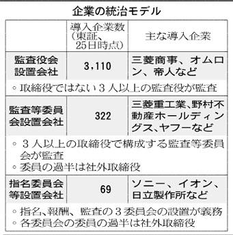 20160425_企業の統治モデル_日本経済新聞朝刊