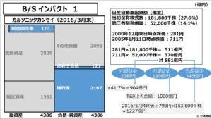 経営管理会計トピック_B/S インパクト 1