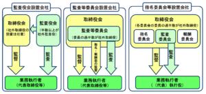 20160505_3つの会社統治モデルの比較_イメージ図