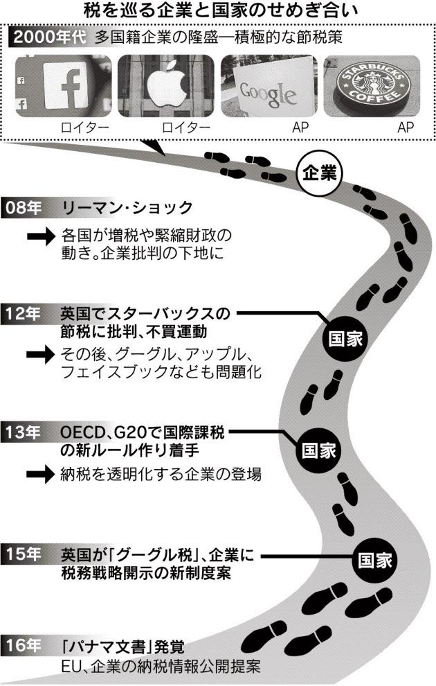20160425_税を巡る企業と国家のせめぎ合い_日本経済新聞朝刊