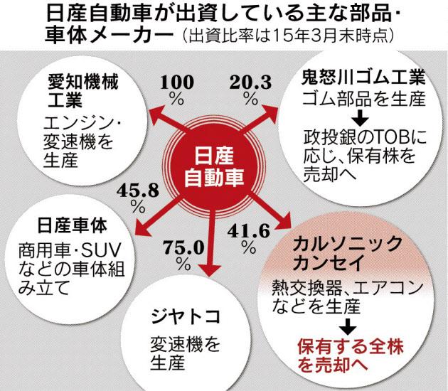 20160524_日産自動車が出資している主な部品・車体メーカー_日本経済新聞朝刊