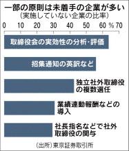 20160518_企業統治指針_日本経済新聞朝刊