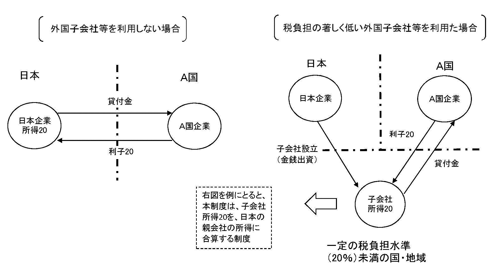 20160503_財務省_外国子会社合算税制の仕組み