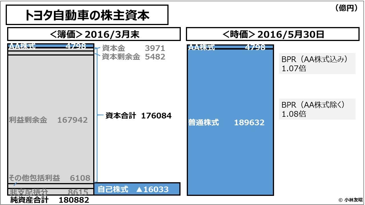 経営管理会計トピック_トヨタ自動車の株主資本