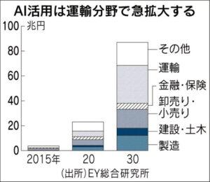 20160517_AI活用は運輸分野で急拡大する_日本経済新聞朝刊