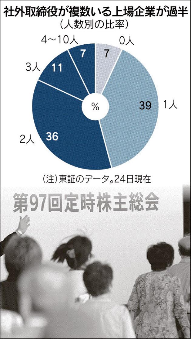 20160525_社外取締役の複数いる上場企業が過半_日本経済新聞朝刊