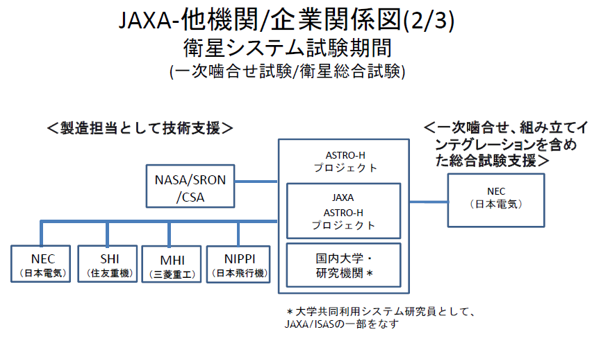 20160528_JAXA-他機関/企業関係図(2/3)