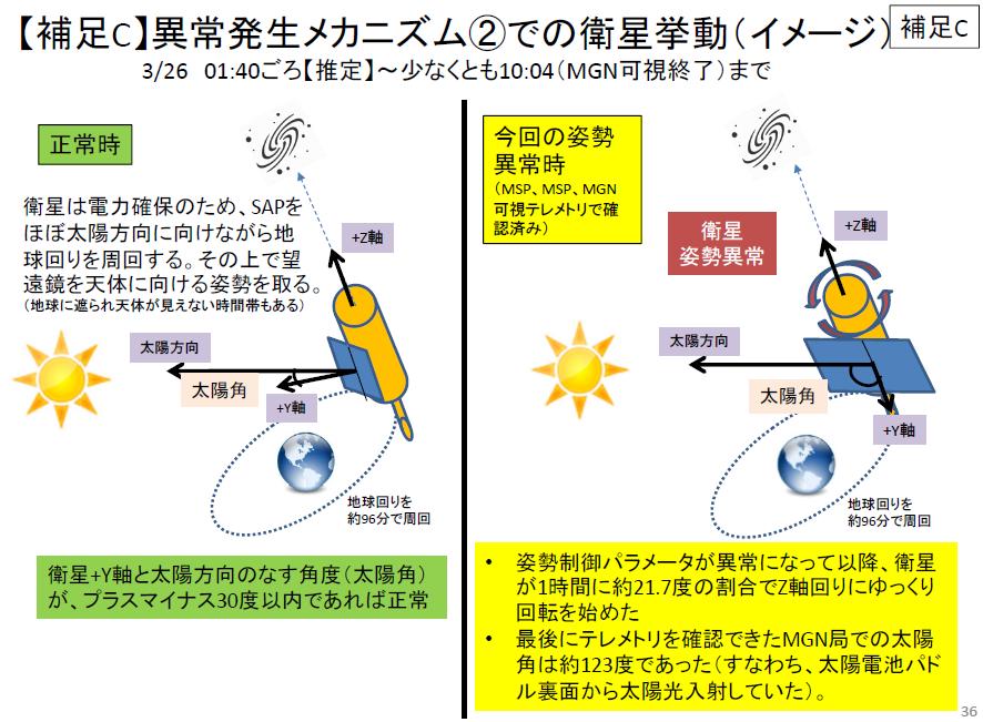 20160528_ひとみ 衛星挙動の異常発生メカニズム②