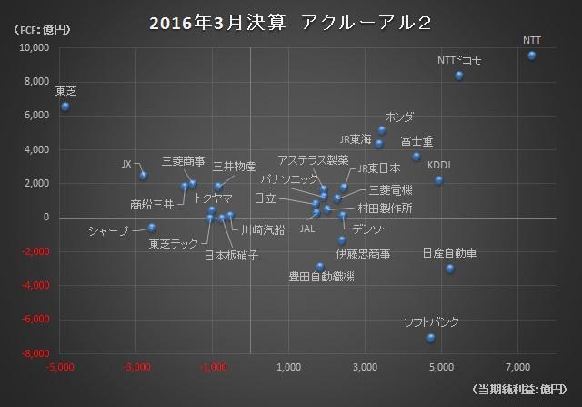 経営管理会計トピック_2016年3月決算_アクルーアル2