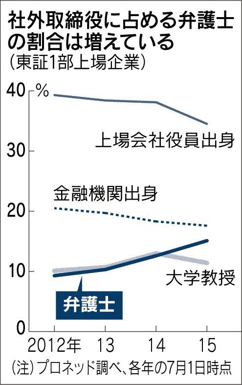 20160418_社外取締役に占める弁護士の割合は増えている(東証1部上場企業)_日本経済新聞朝刊