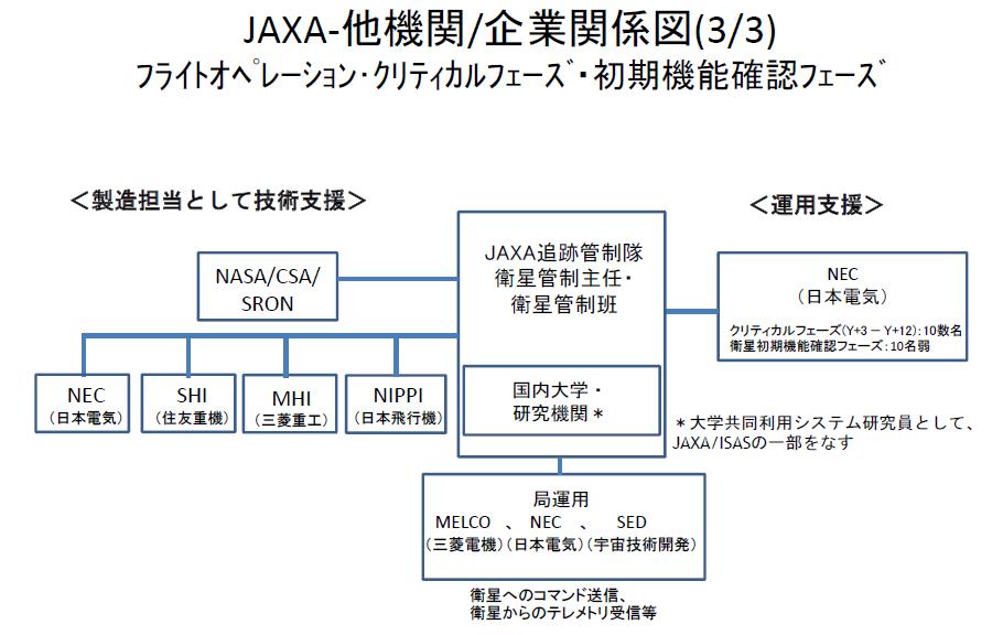 20160528_JAXA-他機関/企業関係図(3/3)