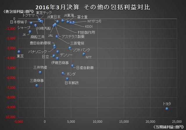 経営管理会計トピック_2016年3月決算_その他の包括利益対比