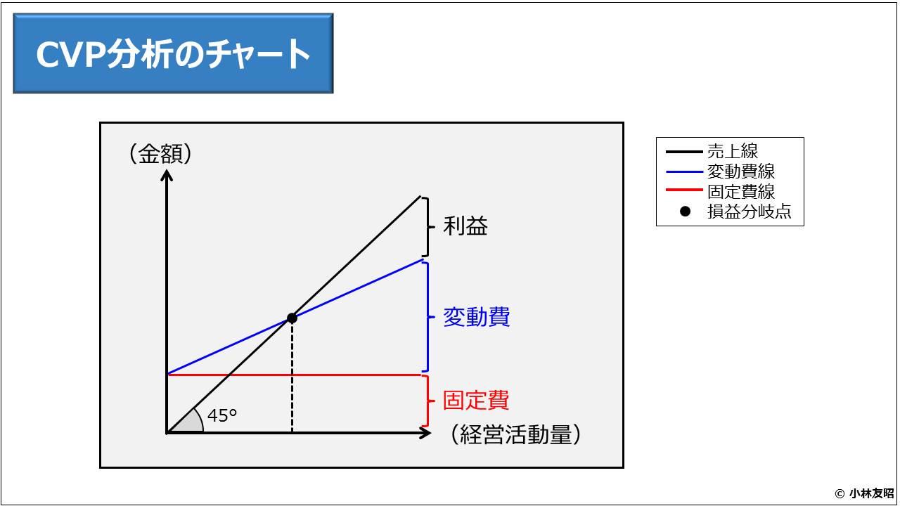 財務分析(入門編)_CVP分析のチャート