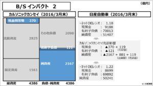 経営管理会計トピック_B/S インパクト 2