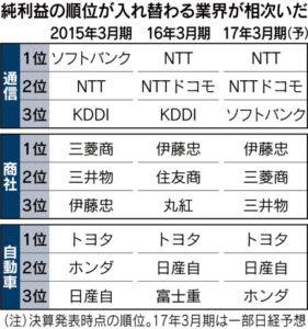 20160524_決算番付_純利益の順位が入れ替わった業種_日本経済新聞朝刊