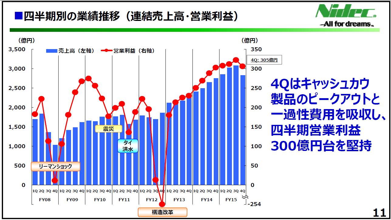 20160503_日本電産_四半期別の業績推移