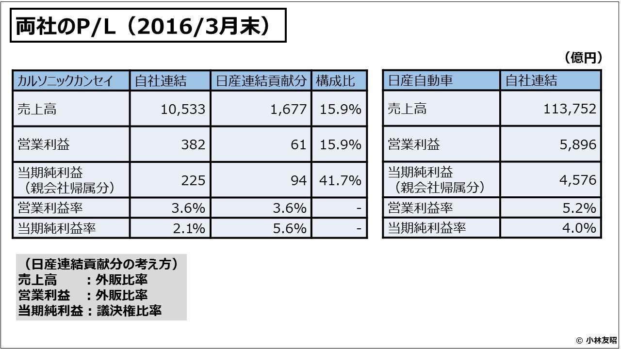経営管理会計トピック_両社のP/L(2016/3月末)