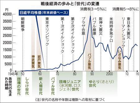20160418_戦後経済の歩みと「世代」の変遷_日本経済新聞朝刊