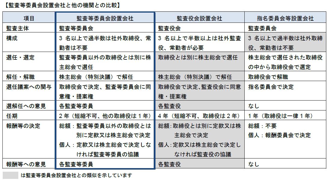 20160505_3つの会社統治モデルの比較_比較表