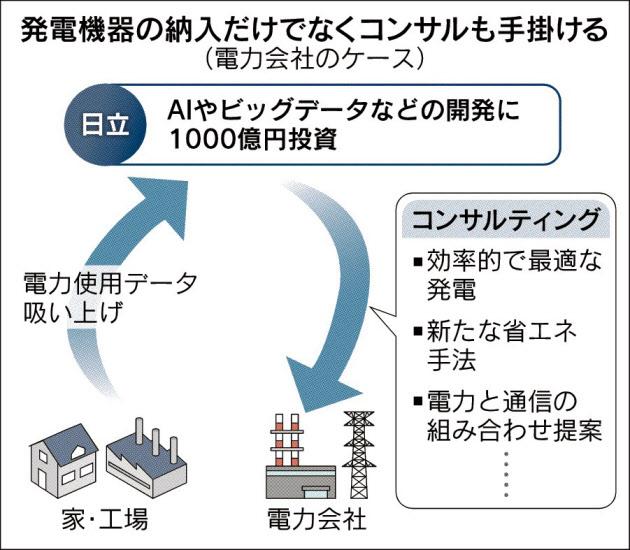 20160415_発電機器の納入だけでなくコンサルも手がける_日本経済新聞朝刊