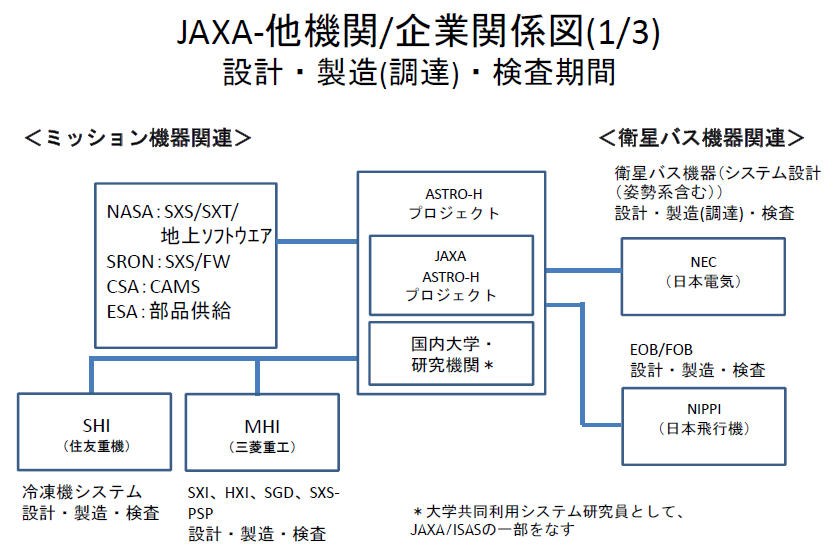 20160528_JAXA-他機関/企業関係図(1/3)