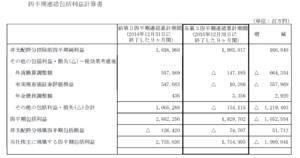 20160505_トヨタ自動車_2015年度第3四半期_包括利益計算書