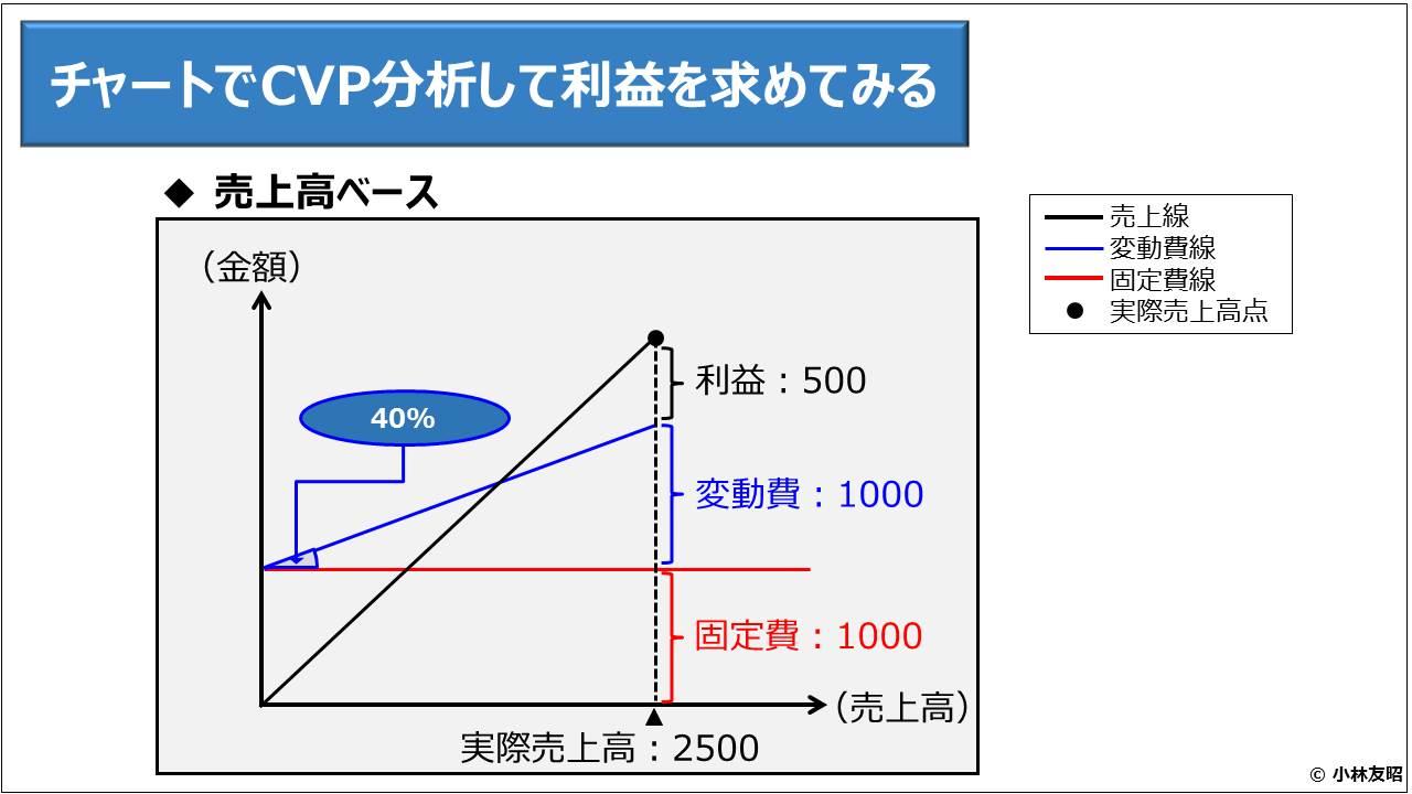 財務分析(入門編)_チャートでCVP分析して利益を求めてみる