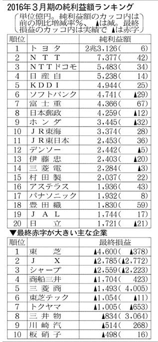 20160524_決算番付_2016年3月期の純利益ランキング_日本経済新聞朝刊