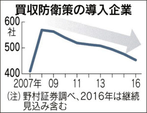 20160525_買収防衛策の導入企業_日本経済新聞朝刊