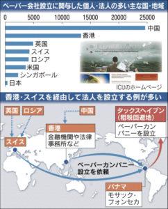 20160510_ペーパー会社設立に関与した個人・法人の多い主な国・地域_日本経済新聞夕刊