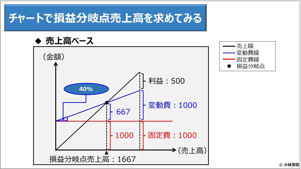 財務分析(入門編)_チャートで損益分岐点売上高を求めてみる