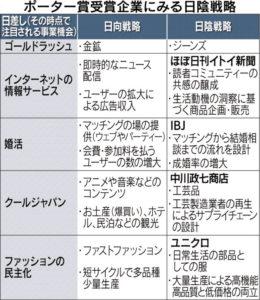 20160525_ポーター賞受賞企業にみる日陰戦略_日本経済新聞朝刊