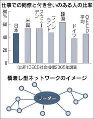 20160418_仕事での同僚と付き合いのある人の比率_日本経済新聞朝刊