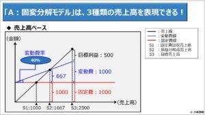 財務分析(入門編)_「A:固変分解モデル」は、3種類の売上高を表現できる!