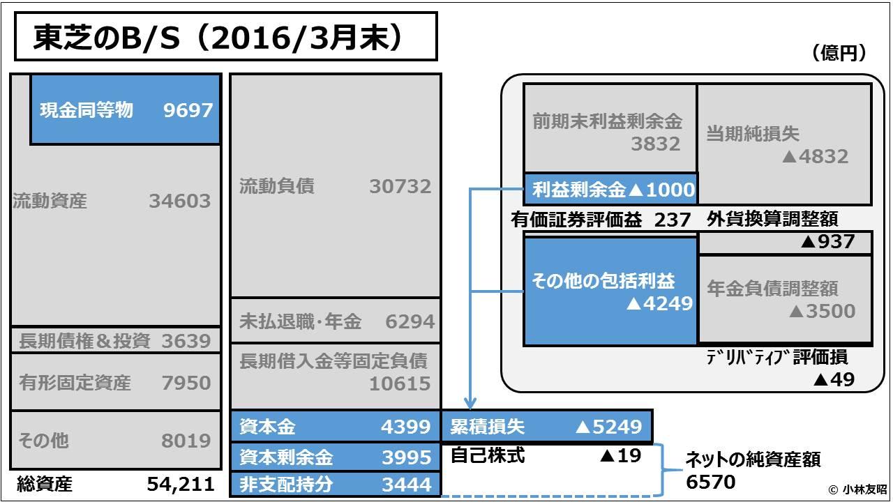 経営管理会計トピック_東芝のB/S(2016/3月末)